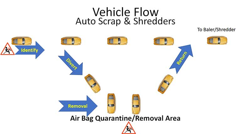 Airbag Recovery for Auto Scrap and Shredder Recyclers Paul DAdamo image post