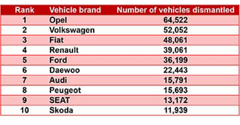 Vehicles dismantled in Poland in 2020 down on previous year feat one-one
