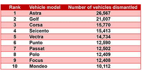 Vehicles dismantled in Poland in 2020 down on previous year feat one-two