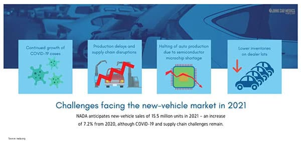 COVID's Impact On The Automotive Recycling Industry img one