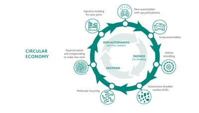 Eastman announces project with USAMP and PADNOS for fully circular recycling study in the automotive market info