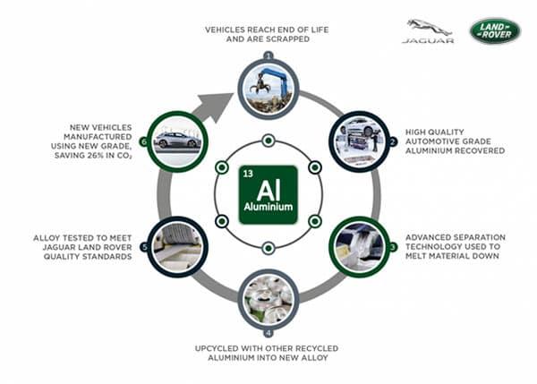 Taking circular economy seriously at Jaguar Land Rover p two