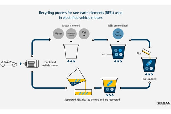 Nissan and Waseda University in Japan testing jointly developed recycling process for electrified vehicle motors info g
